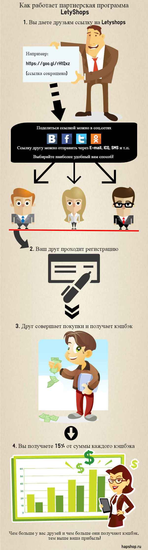 Как работает партнерская программа LetyShops